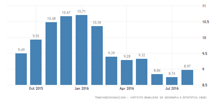 Brazil Inflation Rate Rises to 8.97% in August
