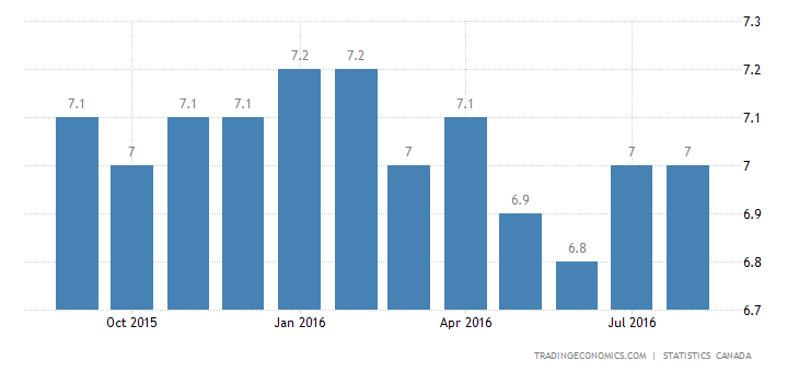Canada Unemployment Rate Up to 7% in August