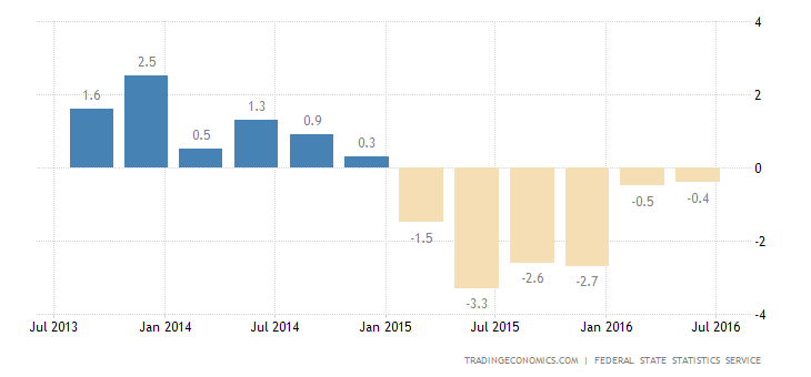 Russia GDP Contracts 0.6% YoY in Q2