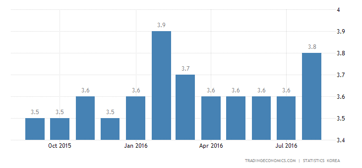 South Korea Unemployment Rate at 5-Month High of 3.8%