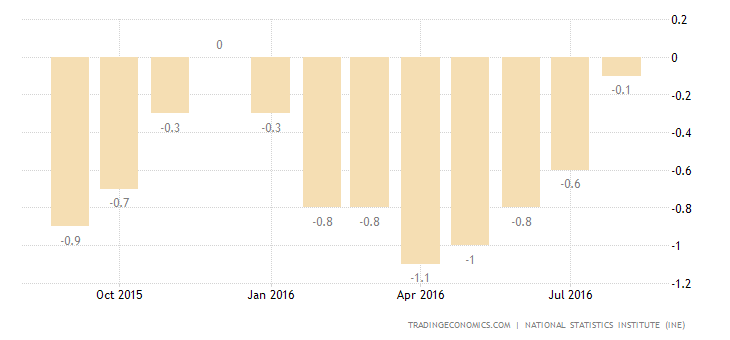 Spain Consumer Prices Drop the Least in 8 Months