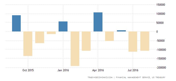 US Budget Deficit Widens Sharply in August