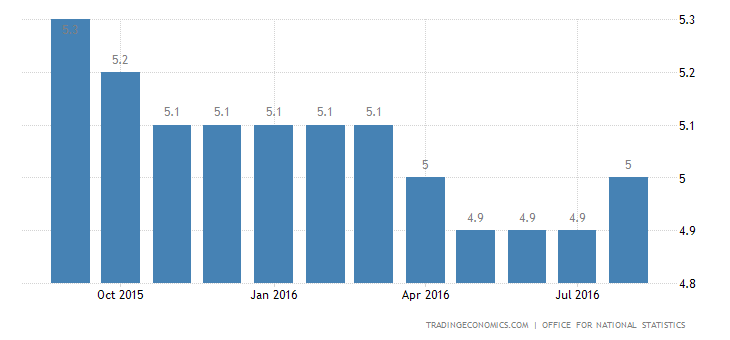 UK Unemployment Rate Unchanged at 4.9%