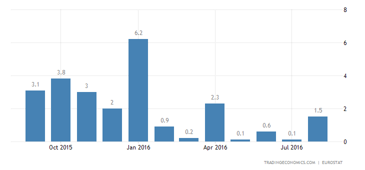 Eurozone Industrial Output Drops 0.5% YoY in July
