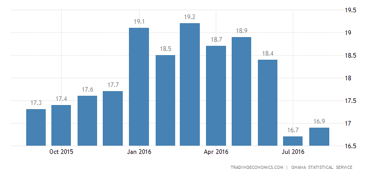 Ghana Infaltion Rate Fastens to 16.9% in August