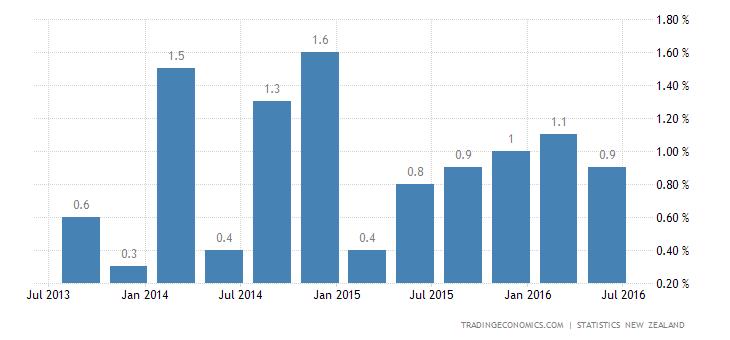 New Zealand GDP Advances 0.9% QoQ in Q2