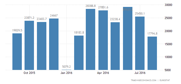 Eurozone Trade Surplus Narrows Sharply in July