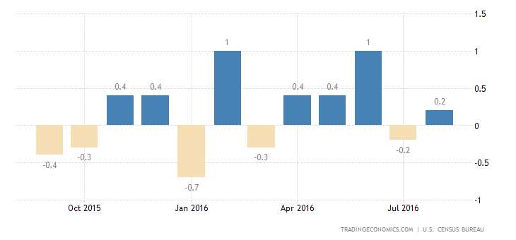 US Retail Sales Fall More than Expected