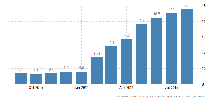 Nigeria Inflation Rate Highest Since 2005