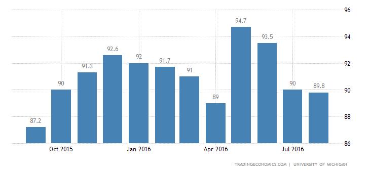 US Consumer Sentiment Flat at 89.8 in September
