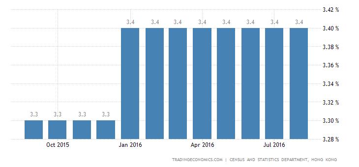 Hong Kong Jobless Rate Steady at 3.4%