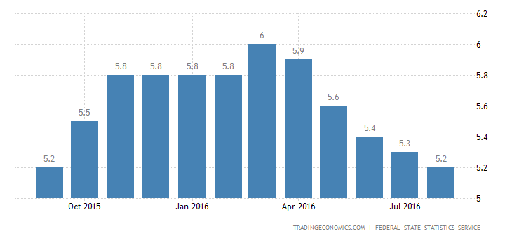 Russia Jobless Rate Falls Unexpectedly to 5.2% in August