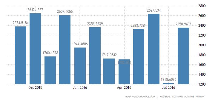Switzerland Trade Surplus Widens in August
