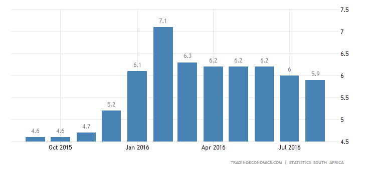 South Africa Inflation Rate at 8-Month Low in August