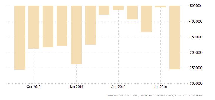 Spanish Trade Gap Narrows 60% YoY in July