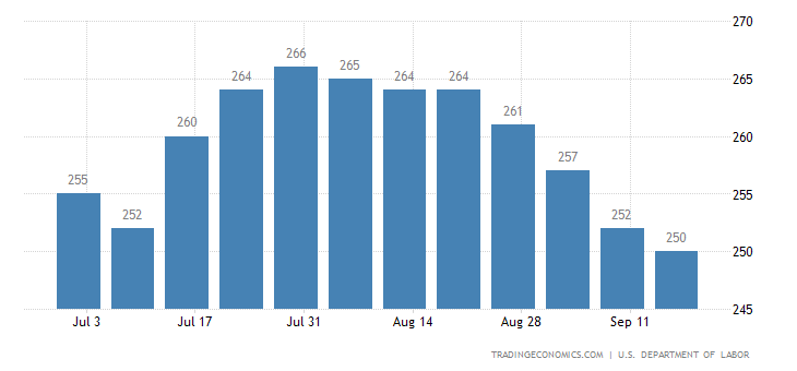 US Initial Jobless Claims Down to 2-Month Low