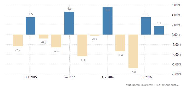US Durable Goods Orders Flat in August