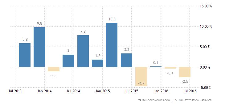 Ghana Economy Advances 2.5% YoY in Q2