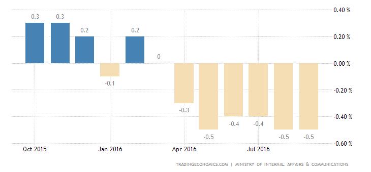 Japan CPI Falls for 6h Month