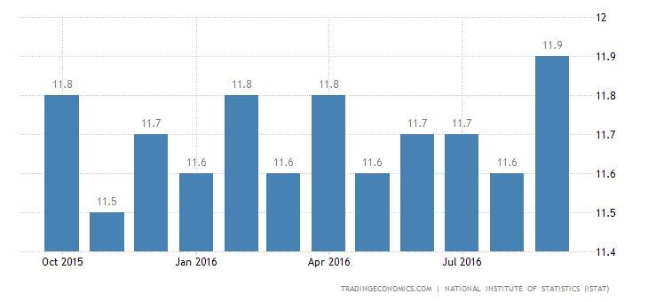 Italy Unemployment Rate Stable at 11.4% in August