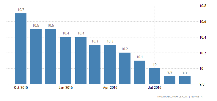 Eurozone Unemployment Rate Stable at 10.1% in August
