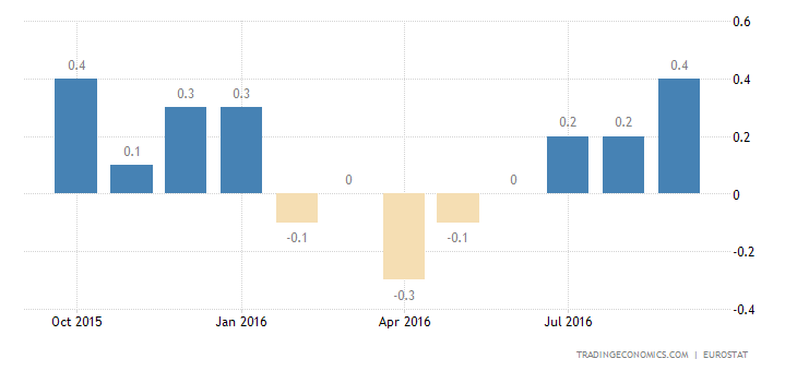 Euro Area Inflation Rate At Near 2-Year High in September
