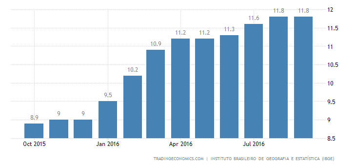 Brazil Unemployment Rate Rises to New High of 11.8%