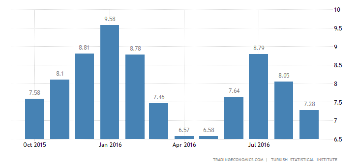 Turkey Inflation Rate at 4-Month Low of 7.3% in September