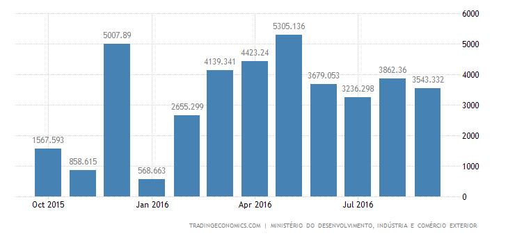 Brazil Posts Biggest September Trade Surplus in 10 Years