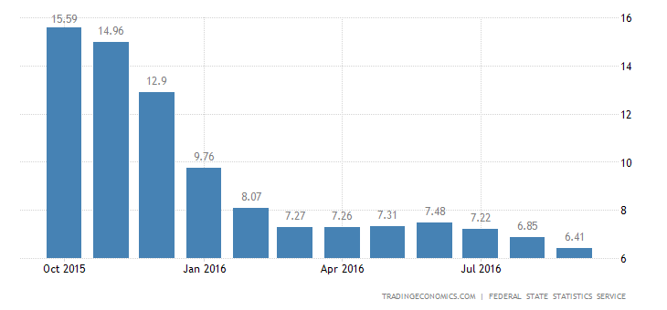 Russia Inflation Rate at 2-1/2-Year Low of 6.4%
