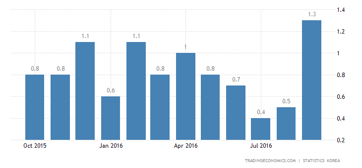 South Korea Inflation Rate at 7-Month High of 1.2% in September