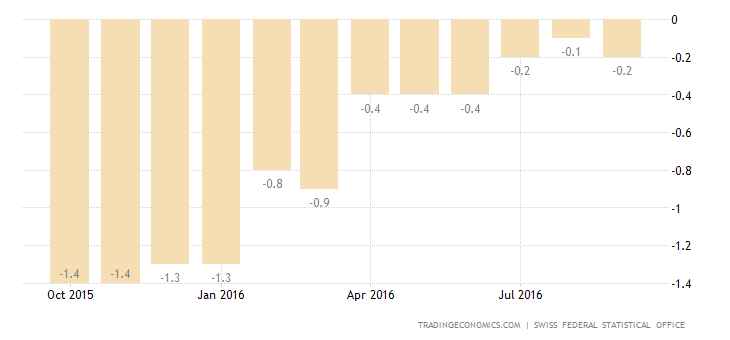 Swiss Deflation Deepens to 0.2% in September