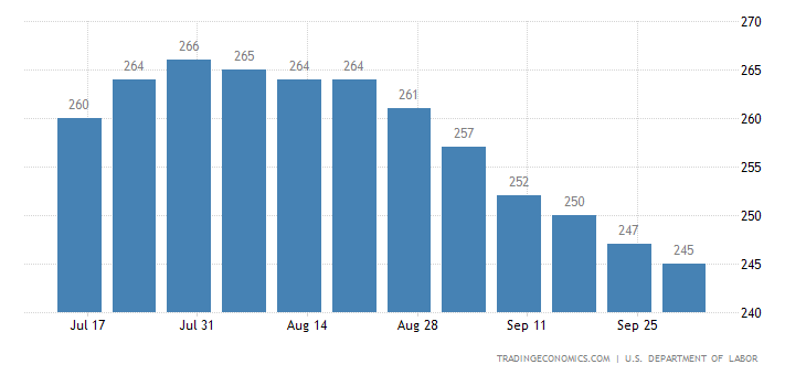 US Jobless Claims Down to 249K