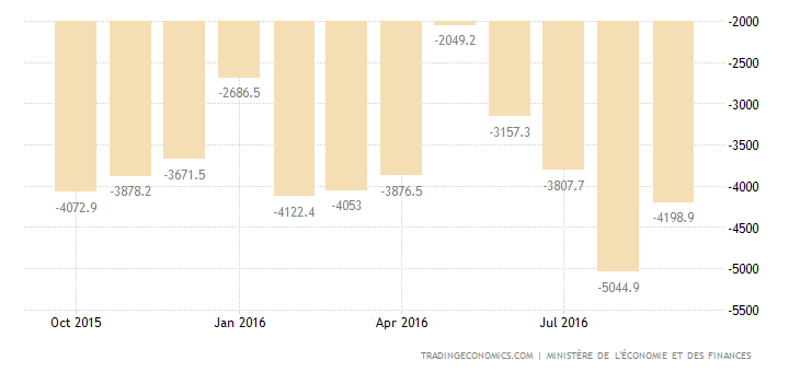 France Trade Deficit Little Changed in August