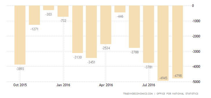 UK Trade Deficit Widens in August