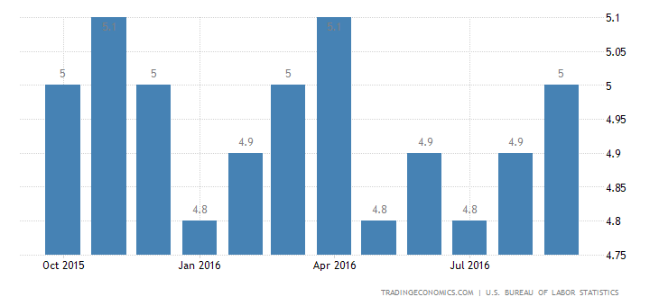 US Jobless Rate at 5-Month High of 5% in September