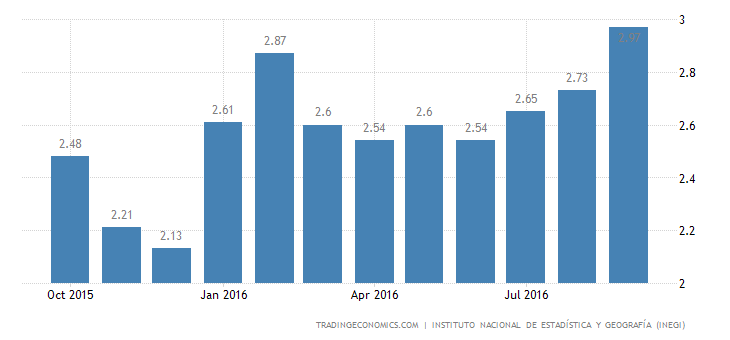 Mexico Inflation Rate at 17-Month High