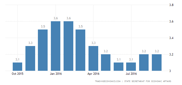 Swiss Jobless Rate Steady at 3.2% in September