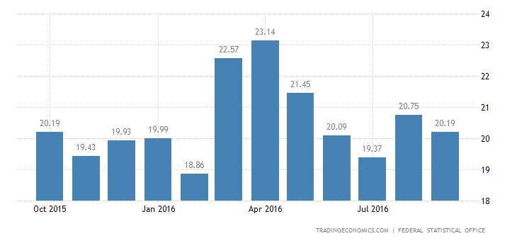 German Trade Surplus Widens in August