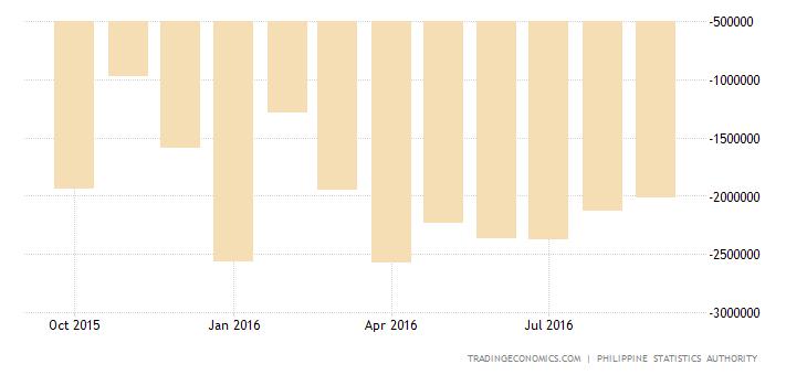 Philippines Trade Deficit Widens in August