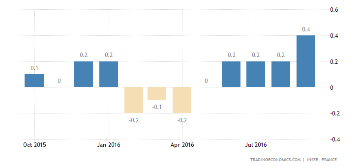 France Inflation Rate Confirmed at 0.4% in September