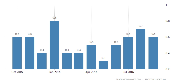 Portugal Inflation Rate Slows to 0.6% YoY in September