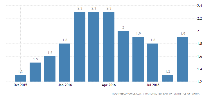 China Inflation Rate at 3-Month High of 1.9% in September