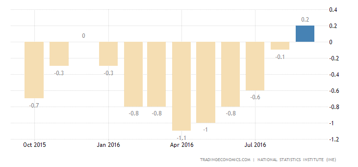 Spain September Inflation Rate Revised Down to 0.2% YoY