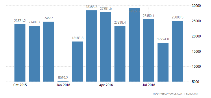 Euro Area Trade Surplus Widens in August