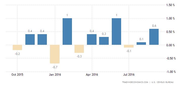 US Retail Sales Rebound in September