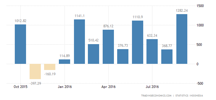 Indonesia Trade Surplus Largest in 14 Months