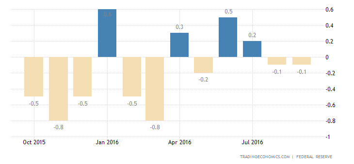 US Industrial Production Edges Up 0.1% in September