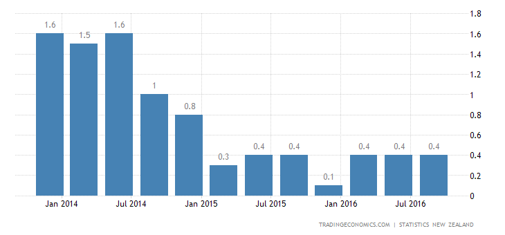New Zealand Inflation Rate Eases to 0.2% in Q3