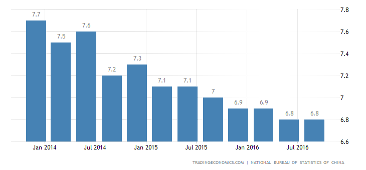China GDP Growth Matches Estimates in Q3